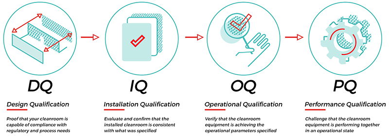 QUALIFICATION AND DOCUMENTATION