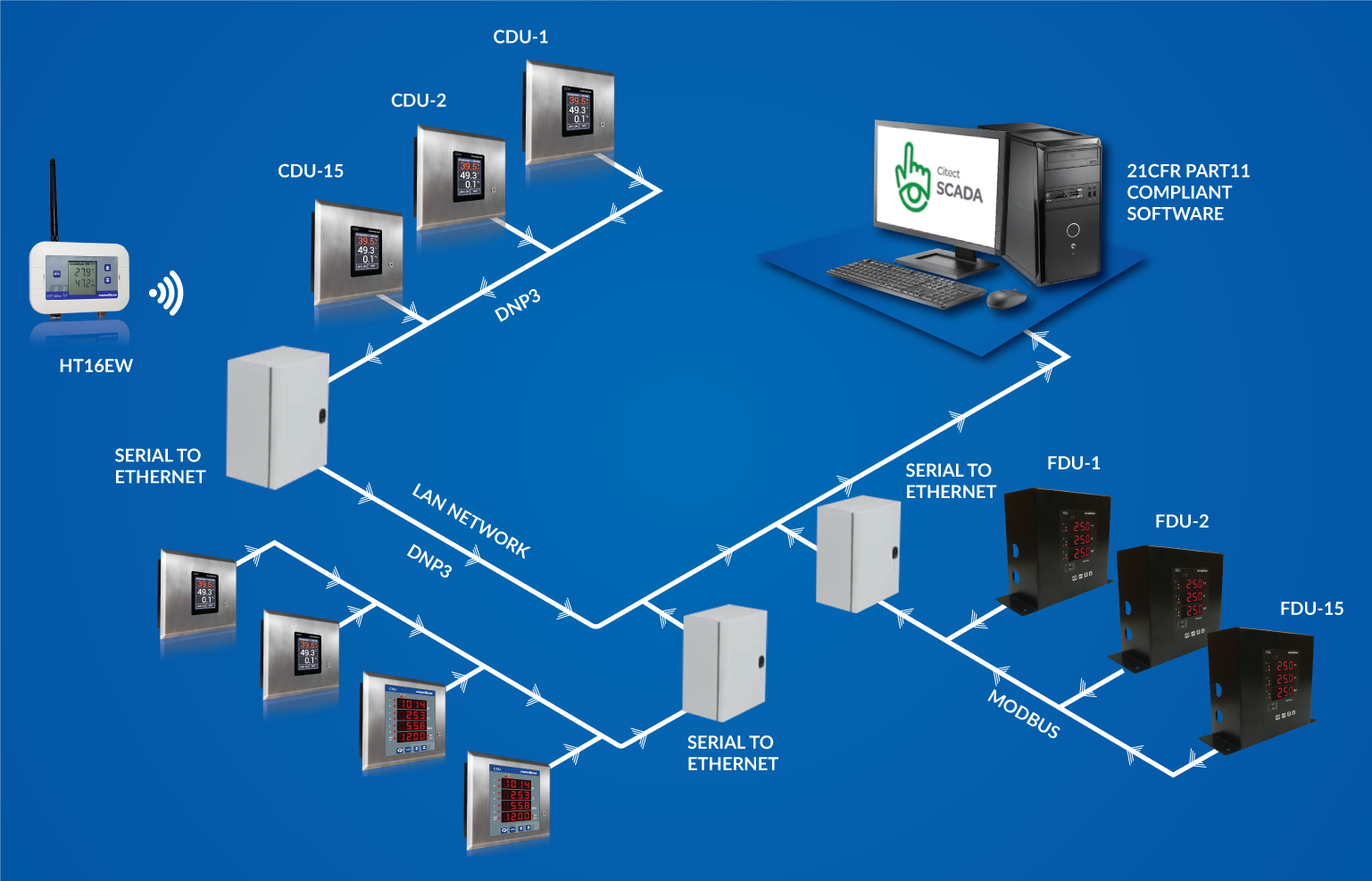 Clean Room Environment Monitoring System